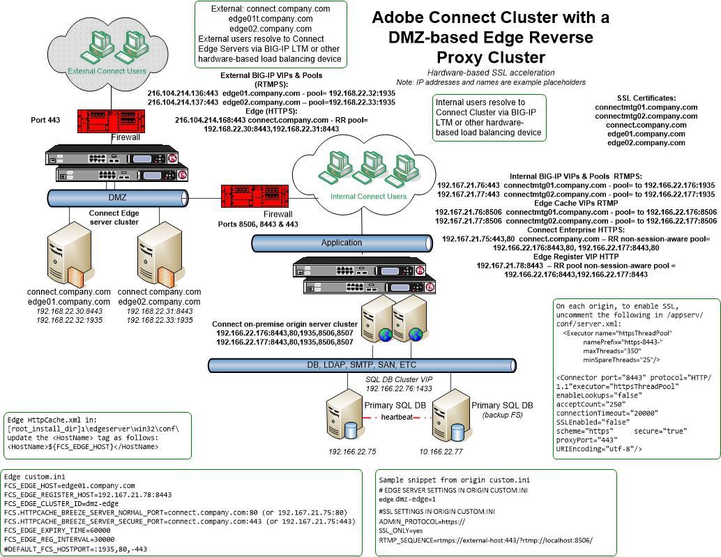 آدوبی کانکت ✅ نصب گواهینامه SSL در نزم افزار آدوبی کانکت   Adobe Connect SSL